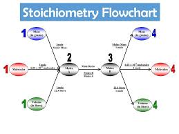 Stoichiometry Flow Chart The Math Of Chemical Reactions Ppt Download