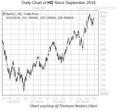 Home Depot Stock Looks Set To Surge Even Higher