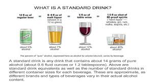 Alcohol Types Chart Protect What Youve Earned Responsible Actions Quantico