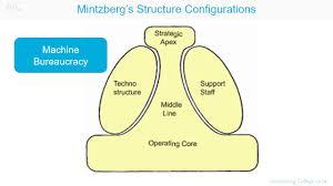 Dunnes Stores Organizational Chart Organisational Configuration Mintzberg