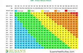 Weight For Height Chart For Children Height Weight Chart