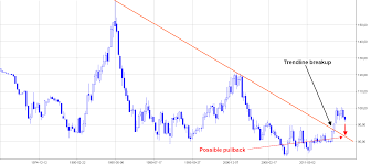 Dxy Chart The Dollar Index Make Or Break Ino Com Traders Blog