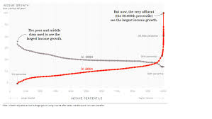 Inequality Chart What That Viral New York Times Inequality Chart Really Shows