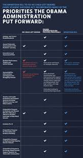 Essa And Nclb Comparison Chart White House Chart What You Need To Know About The Fix To No