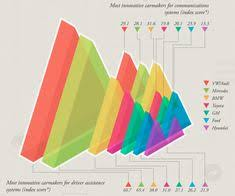 21 Best Chartjunk Images In 2019 Data Visualization