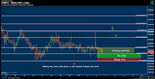 Hitbtc Nexo Btc Chart Published On Coinigy Com On June 6th