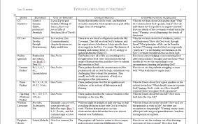 Eutychus Bible Genre Chart