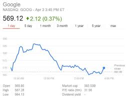 Google Stock Quote Magnificent Google Finance Stock Market Quotes Friendsforphelps