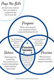 Venn Diagram Purpose Venn Diagram Purpose Values Passion 1