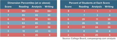Sat Essay Score Chart Sat Essay Scores Explained Compass Education Group