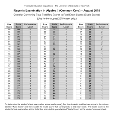 Regents Score Conversion Chart Earth Science Regents