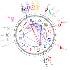 Kevin Durant Birth Chart Astrology And Natal Chart Of Will Durant Born On 1885 11 05
