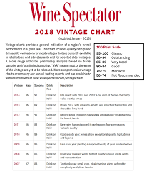 Wine Vintage Chart France French Wine Vintage Online Charts Collection