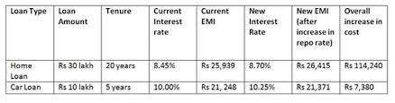 Home Loan Interest Rates Comparison Chart In India Rbi Repo Rate Rbi Hikes Repo Rate By 0 25 Home Loans Set