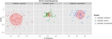 Nerf Distance Chart A Statistical Analysis Of Nerf Blasters And Darts Shawn T