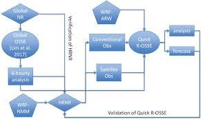 Flow Chart Of The Quick R Osse Download Scientific Diagram