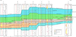 fig 17 jpg figure 17 interpreted south to north oriented wireline log cross section figure 14 paralleling the seismic line in figure 15 wells 2 6 were correlated
