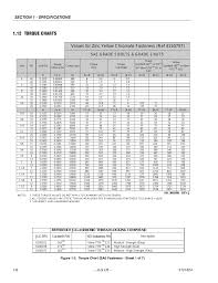 Sae Bolt Torque Chart 52 Expert Torque Chart For Bolts