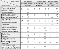 D90 Lens Compatibility Chart D90 System And Accessory