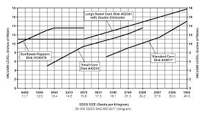 John Deere 1700 Planter Rate Chart Oma84621 Rate Charts And Settings Metric Units Block File