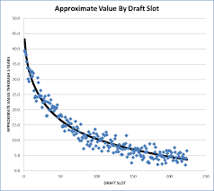 Nfl Draft Point Chart Creating A Nfl Draft Value Chart Part I