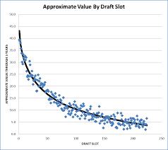 Nfl Chart Creating A Nfl Draft Value Chart Part I