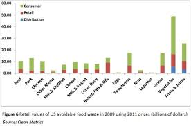 Food Waste Chart Retail Food Waste Chart Waking Times