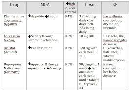 Diabetes Weight Chart Weight Management In Type 2 Diabetes Practiceupdate