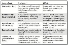Boston Tea Party Cause And Effect Chart Carlo Valencia Carloval671 On Pinterest