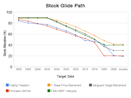 Vanguard Glide Path Chart Choosing A Target Date Fund