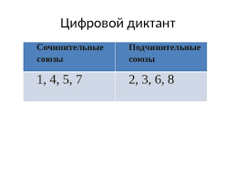 Контрольные диктанты по русскому языку для класса Тема Союз  Контрольный диктант по союзам в 7 классе