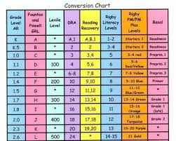 Scott Foresman Leveled Reader Conversion Chart Logical Lexile Level Charts Online Share Chart Reading Plus