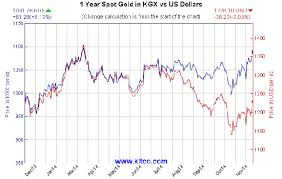 How To Track Gold Price Trends With The Kitco Gold Index