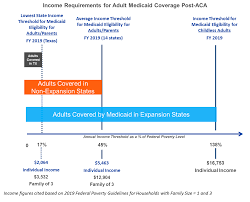 Medicaid Eligibility Income Chart For Adults Policy Watch The Re Emergence Of Medicaid Expansion And New