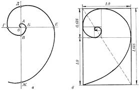Золотое сечение Рефераты ru В настоящее время спираль Архимеда широко используется в технике