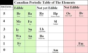 Canadian Periodic Table of the Elements | Uncyclopedia | FANDOM ...