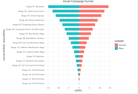 Create Funnel Chart Creating A Split Funnel Chart In R R And Python Code