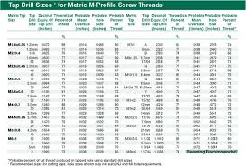 Tap Drill Sizes For Metric M Profile Screw Threads