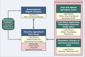 Organizational Chart Of Food Industry Figure C 1 Organizational Chart Of Khao Kho Organic
