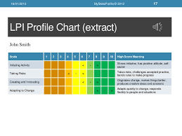 Lpi Score Chart 2013 01 15 Lpi Leadership Potential Indicator