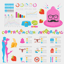 Types Of Contraception Chart Contraception Methods Graphic Template Birth Control