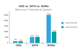 Pcie Speed Chart Nvme Vs Sata Its Time For Nand Flash In The Fast Lane