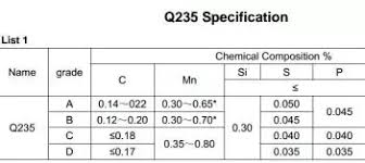 Astm Equivalent Material Chart What Is Q235 Steel Grade Quora