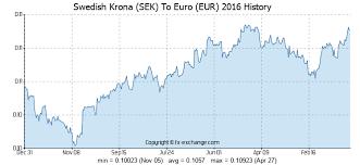 23 Sek Swedish Krona Sek To Euro Eur Currency Exchange