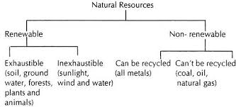 essay on natural resources top essays geography essay on the types of natural resources