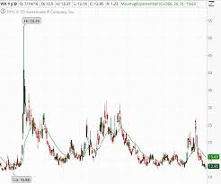 Vix Chart The Vix What Is It And What Can It Mean For Your Options