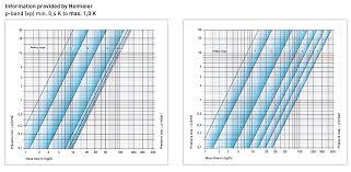 Pressure Drop Chart Termo Teknik Tic Ve San A Ş