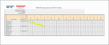 Sample Gantt Chart For Research Proposal Write Research Proposal Largepr Myjulep