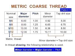 Metric Coarse Tapping Chart M8 Tapping Drill Elhefe Co