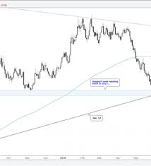 Gold Chart In Euro Charts For Next Week Eur Usd Aud Usd Euro Crosses Gold
